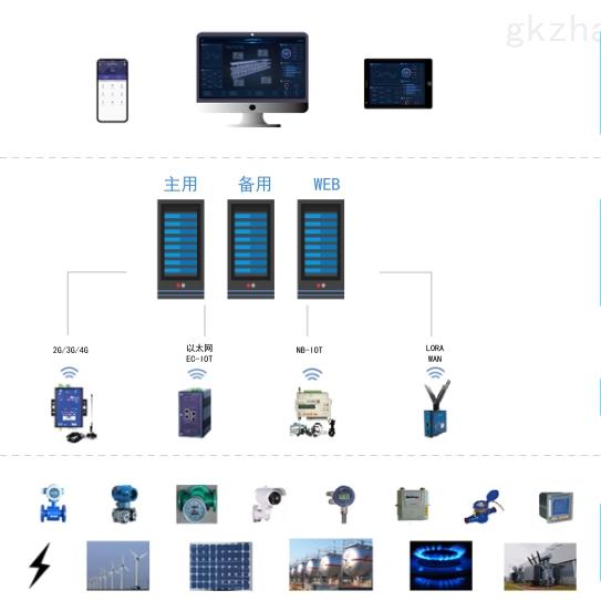 企业能源管控平台