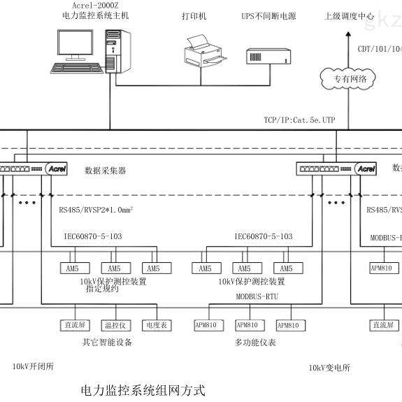 Z电力监控系统
