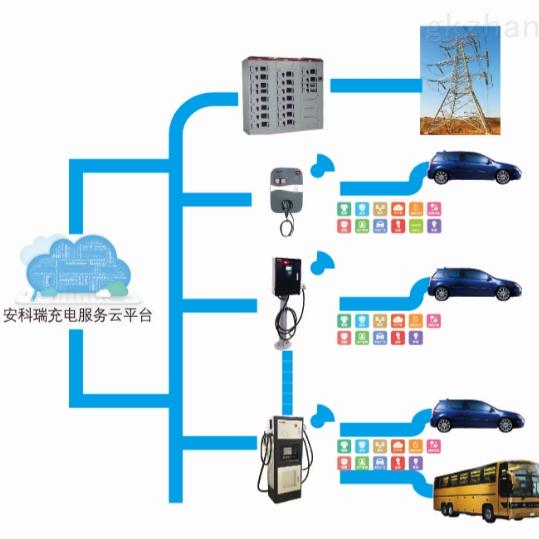 电瓶车充电桩收费云系统