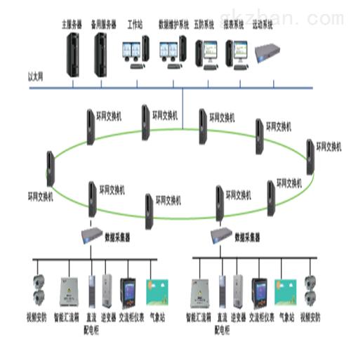 光伏电力监控系统