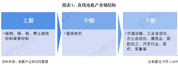 预见2020:《中国直线电机产业全景图谱》