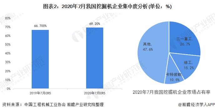2019年国产挖掘机品牌市场占有率达62.2% 小型挖掘机更受青睐