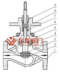 电动笼式单座调节阀