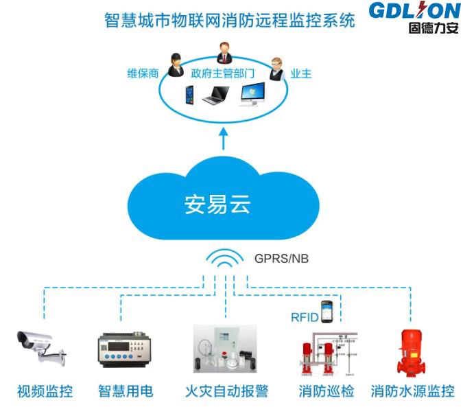 陕西城市消防物联网远程监控系统