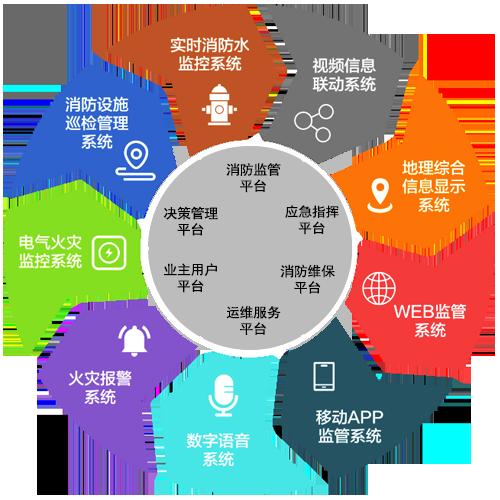 陕西消防物联网远程监控系统