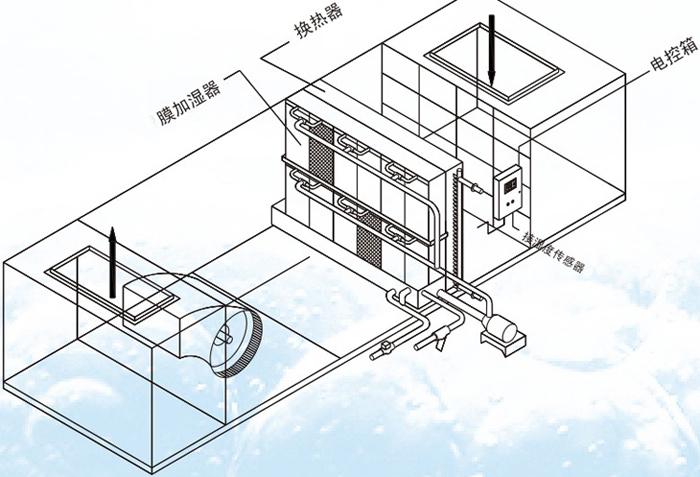 空調機組膜加濕器的原理圖展示