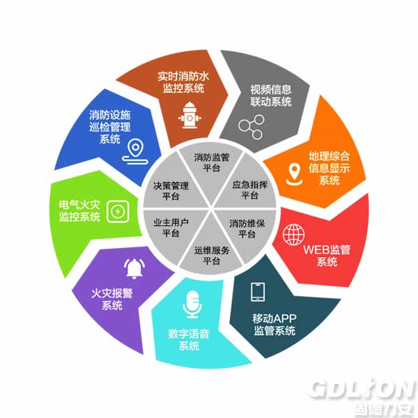 智慧消防物联网远程监控平台系统