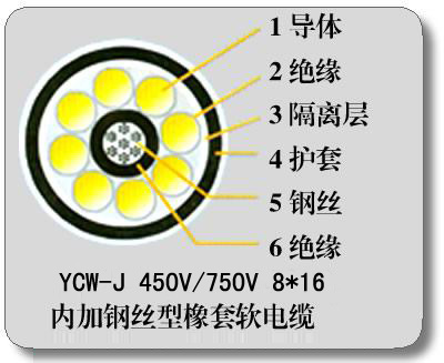 YCW-J钢丝加强型橡套电缆