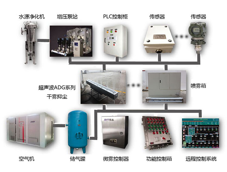 干雾控制系统控制器