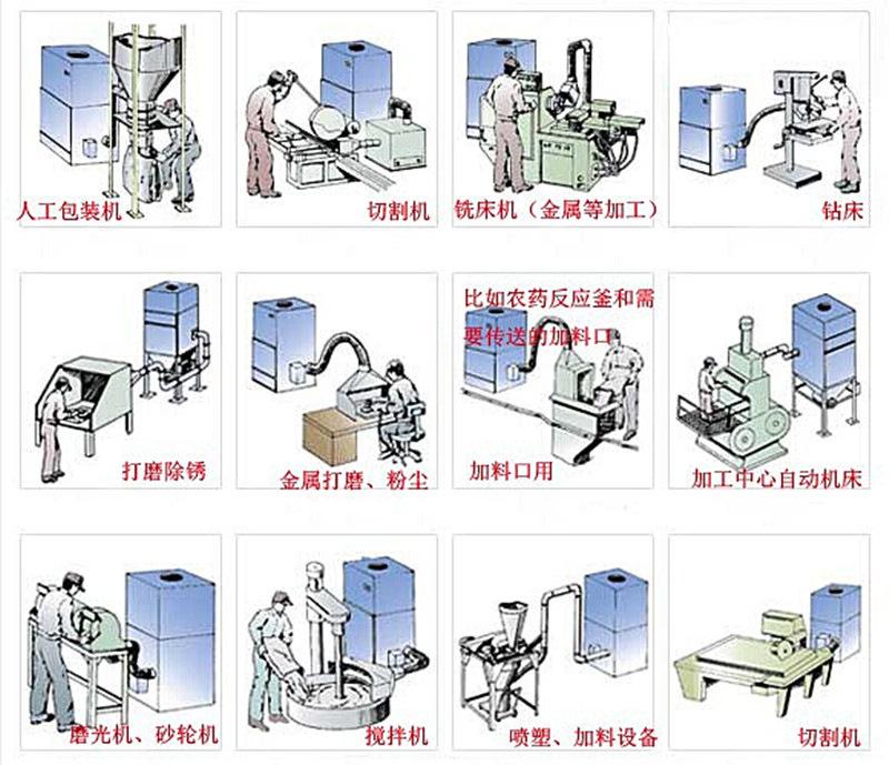 <strong>医药器械包装设备工业脉冲粉尘集尘机</strong> 装袋喷砂作业集尘器示例图6