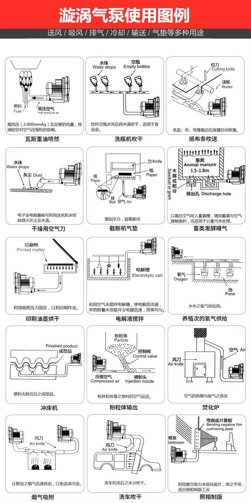 大型高压风机批发 多级高压不锈钢风机 4kw双叶轮高压鼓风机示例图6