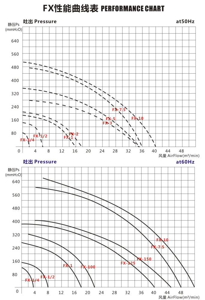 FX-10中压防爆风机 7.5KW防爆中压鼓风机 吸油气防爆风机示例图3