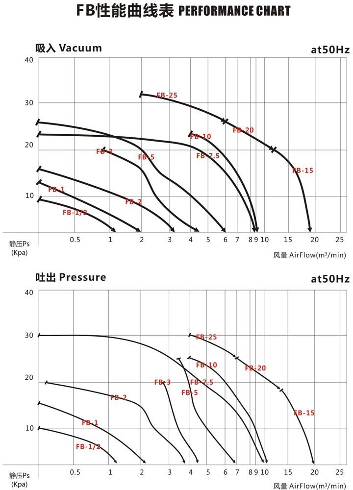 秦皇岛防爆旋涡高压风机 FB-2防爆旋涡高压风机 厂家防爆风机示例图4
