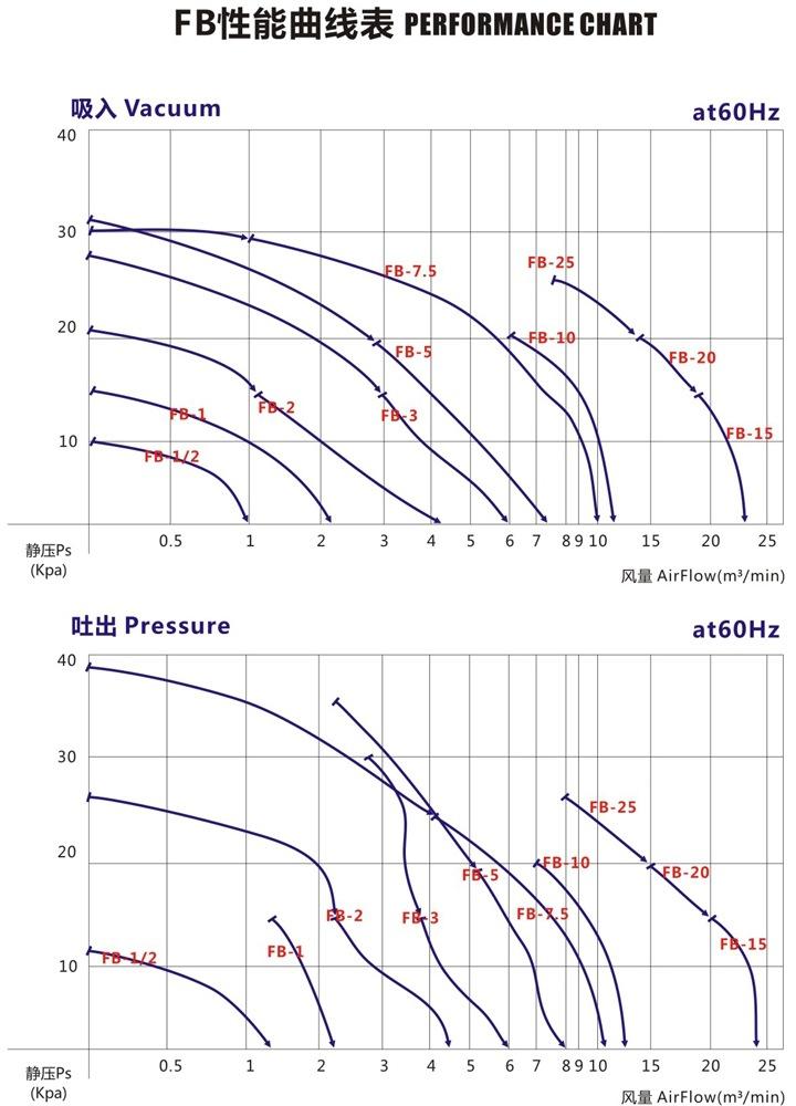 秦皇岛防爆旋涡高压风机 FB-2防爆旋涡高压风机 厂家防爆风机示例图5