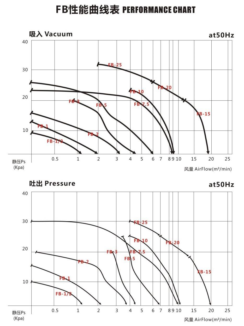 Twyx 高压环形风机 FB-25 旋涡防爆风机 18.5kw特殊环境风机示例图6