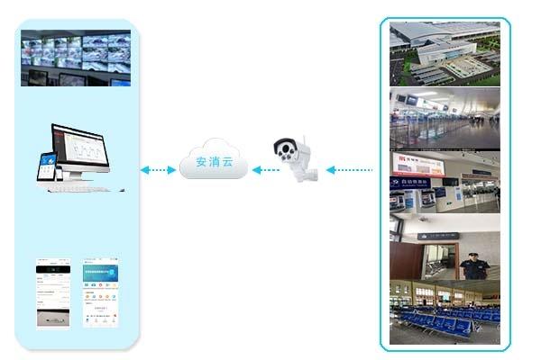 智慧消防视频监控系统